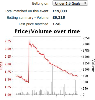 In Play football odds drop – time decay | Betfair Sports