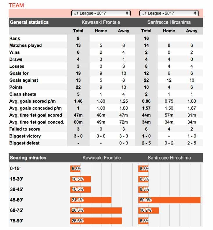 Football half time lay the draw stats