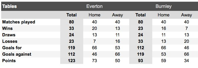 Everton Burnley H2H table