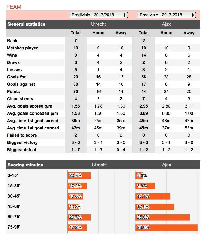 Ajax trading stats